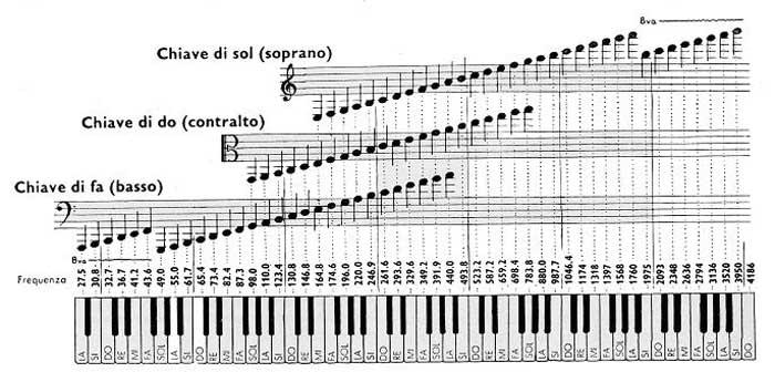 Teoria musicale for Apri le foto del piano